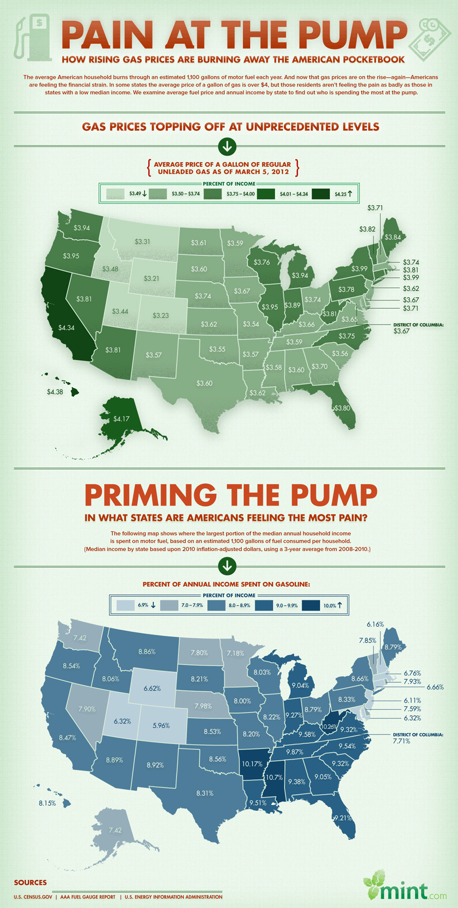 Infographic: Pain At The Pump