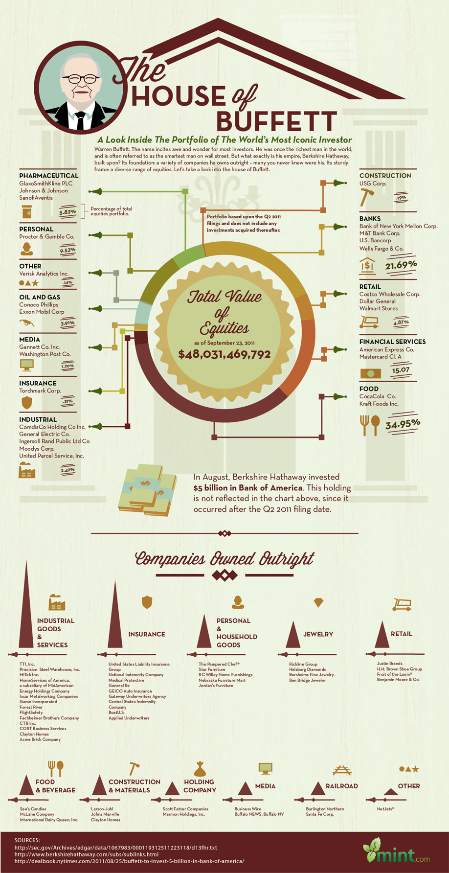Infographic: The House Of Buffett