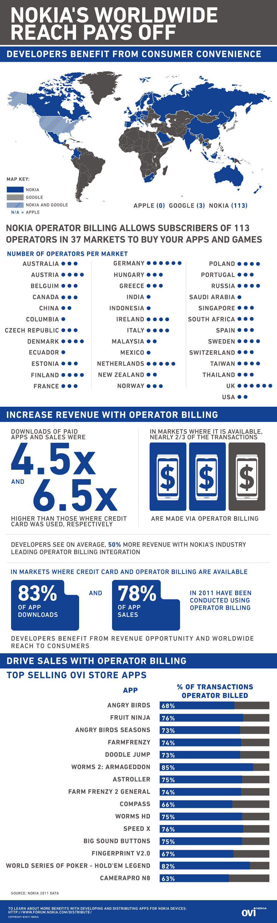 Infographic: Nokia's Worldwide Reach Pays Off
