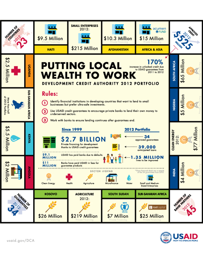 Infographic: Putting Local Wealth to Work