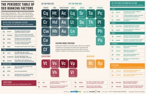 search-engine-land-infographic-the-periodic-table-of-seo