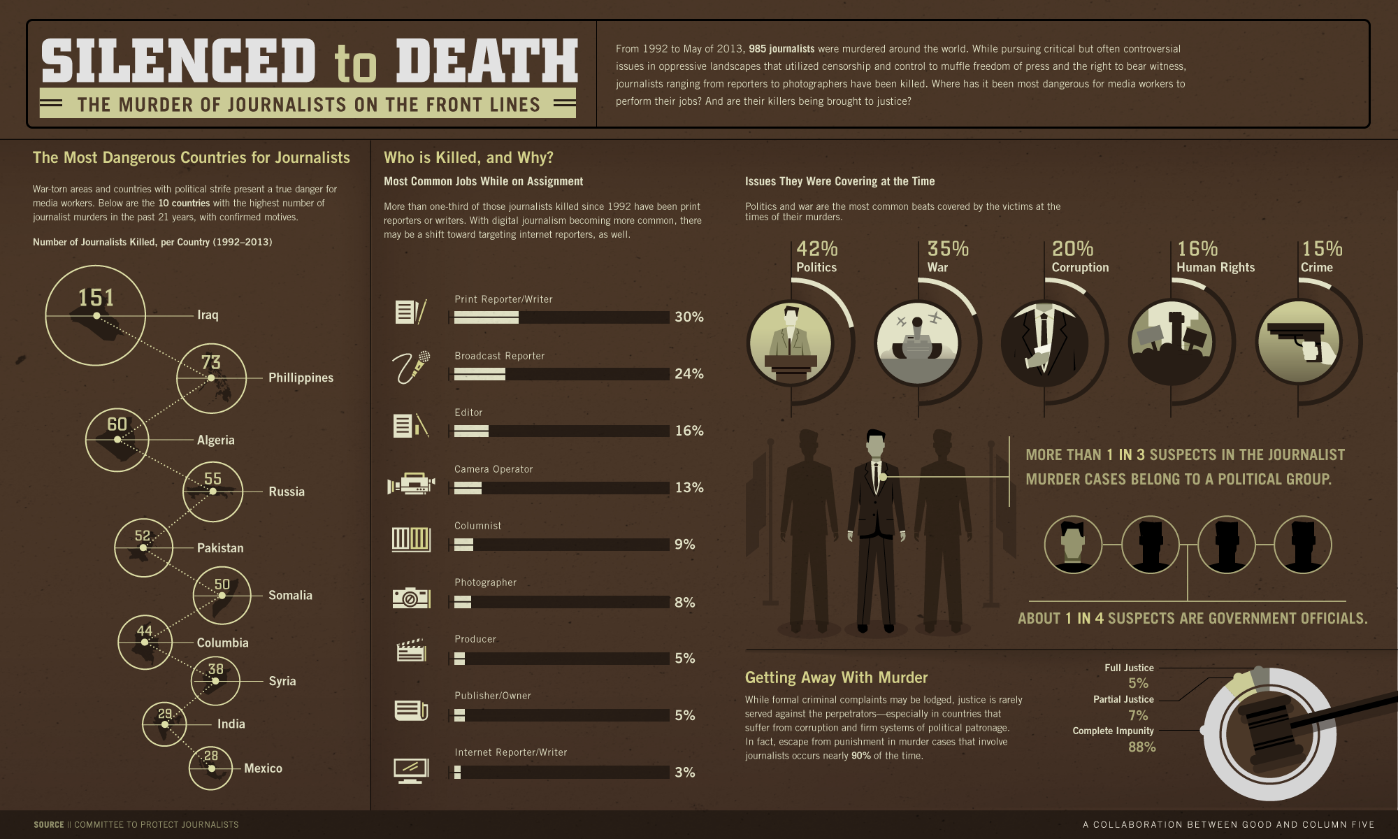 Infographic: The Deadliest Countries for Journalists