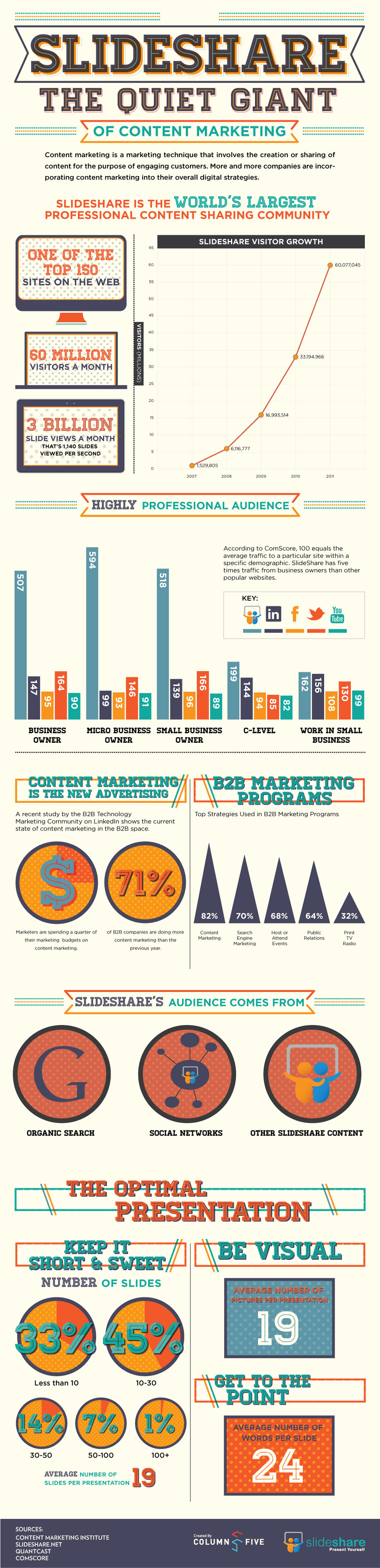 Infographic: The Quiet Giant of Content Marketing