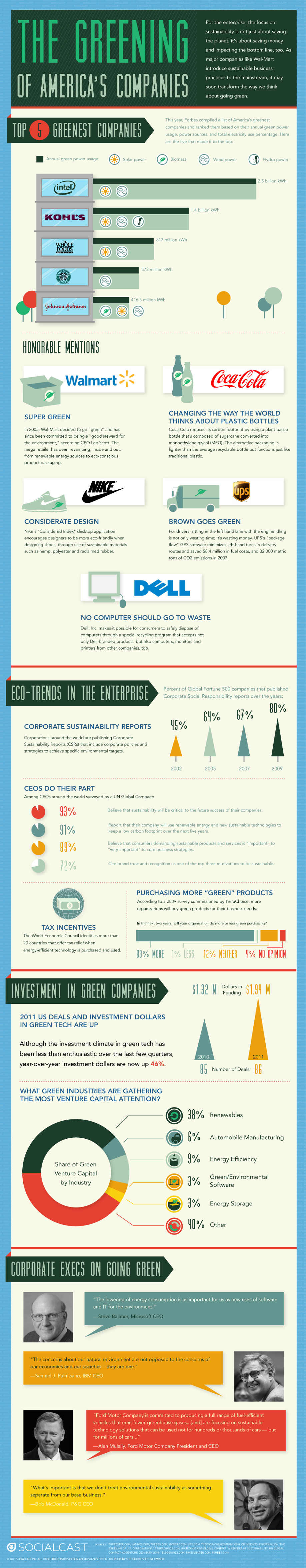 Infographic: The Greening Of America's Companies