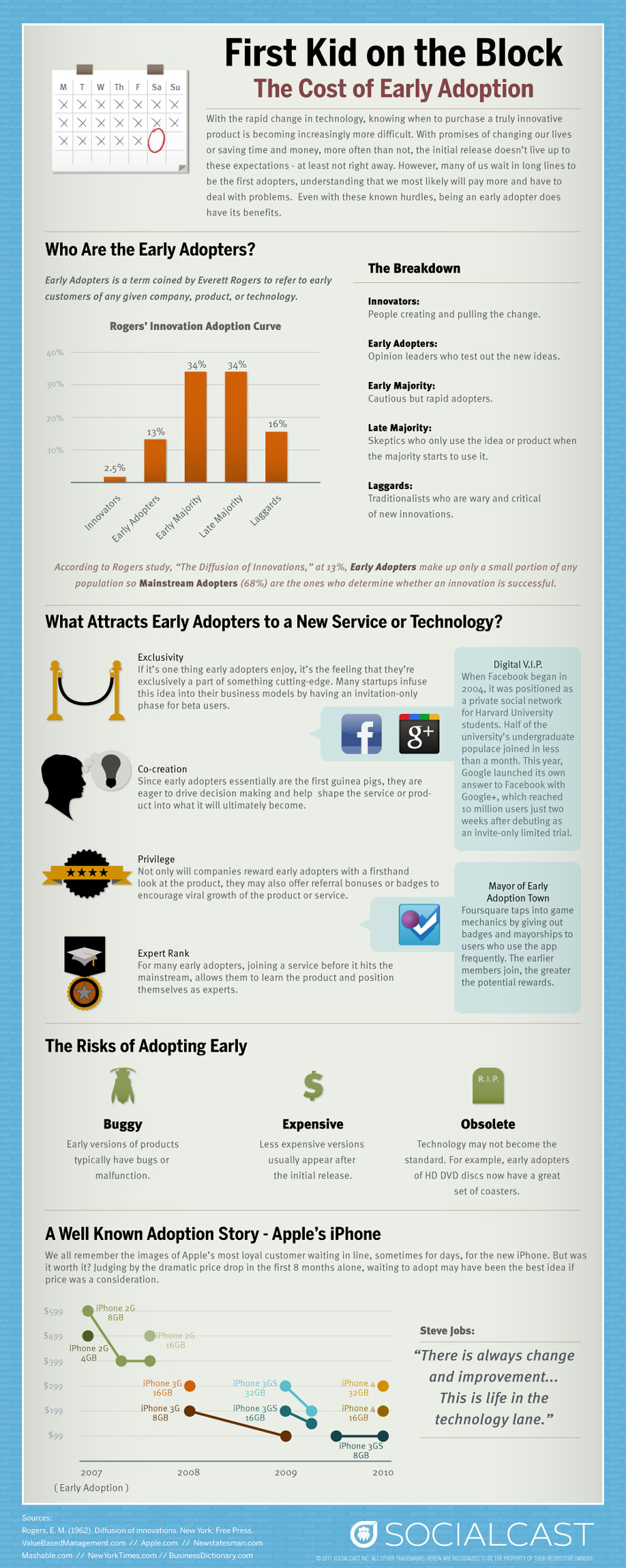 Infographic: The Cost Of Early Adoption