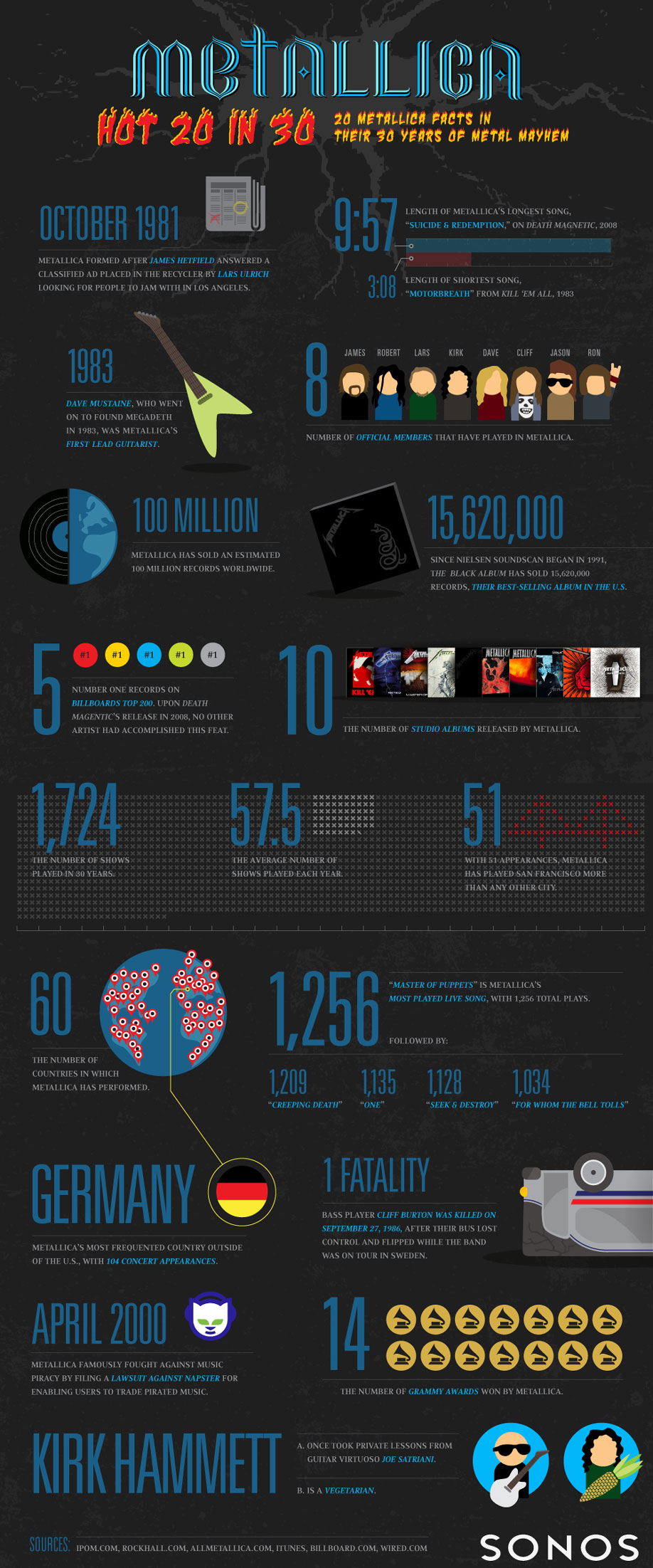 Infographic: Metallica – 20 Facts in 30 Years