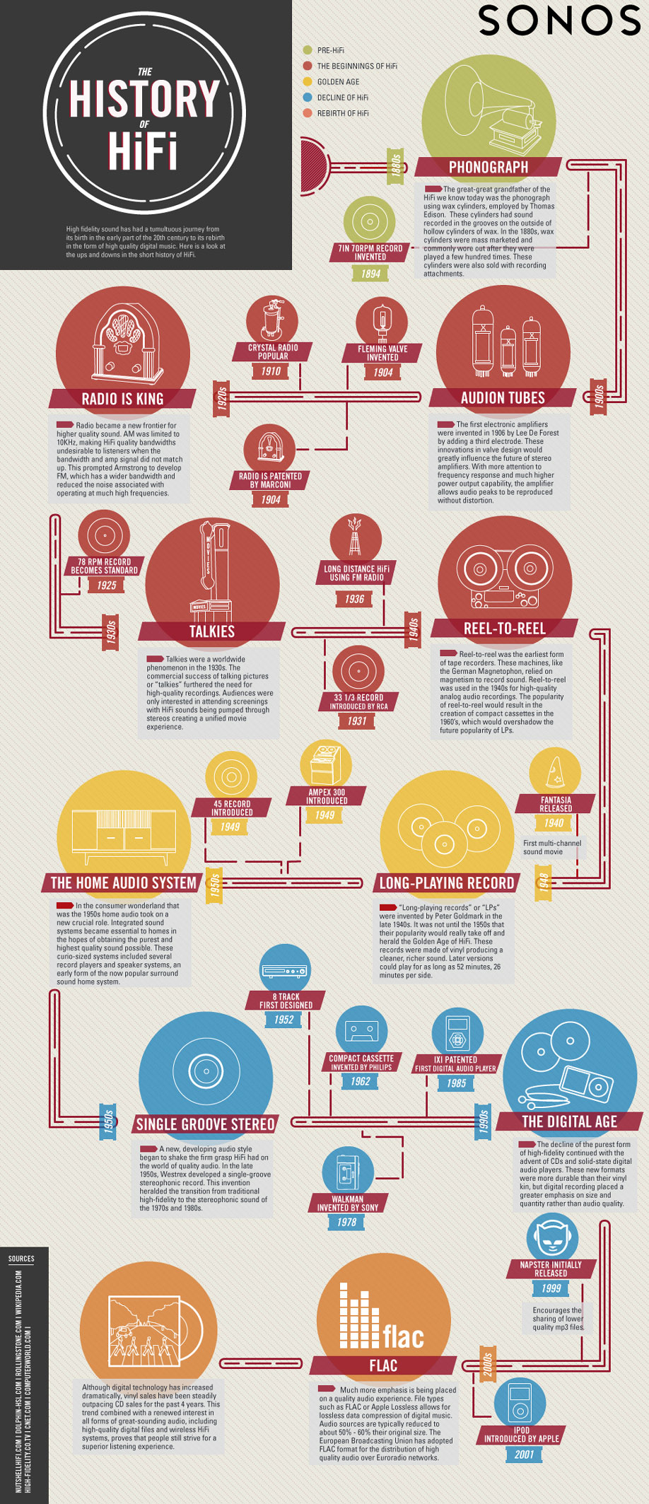 Infographic: The History Of HiFi