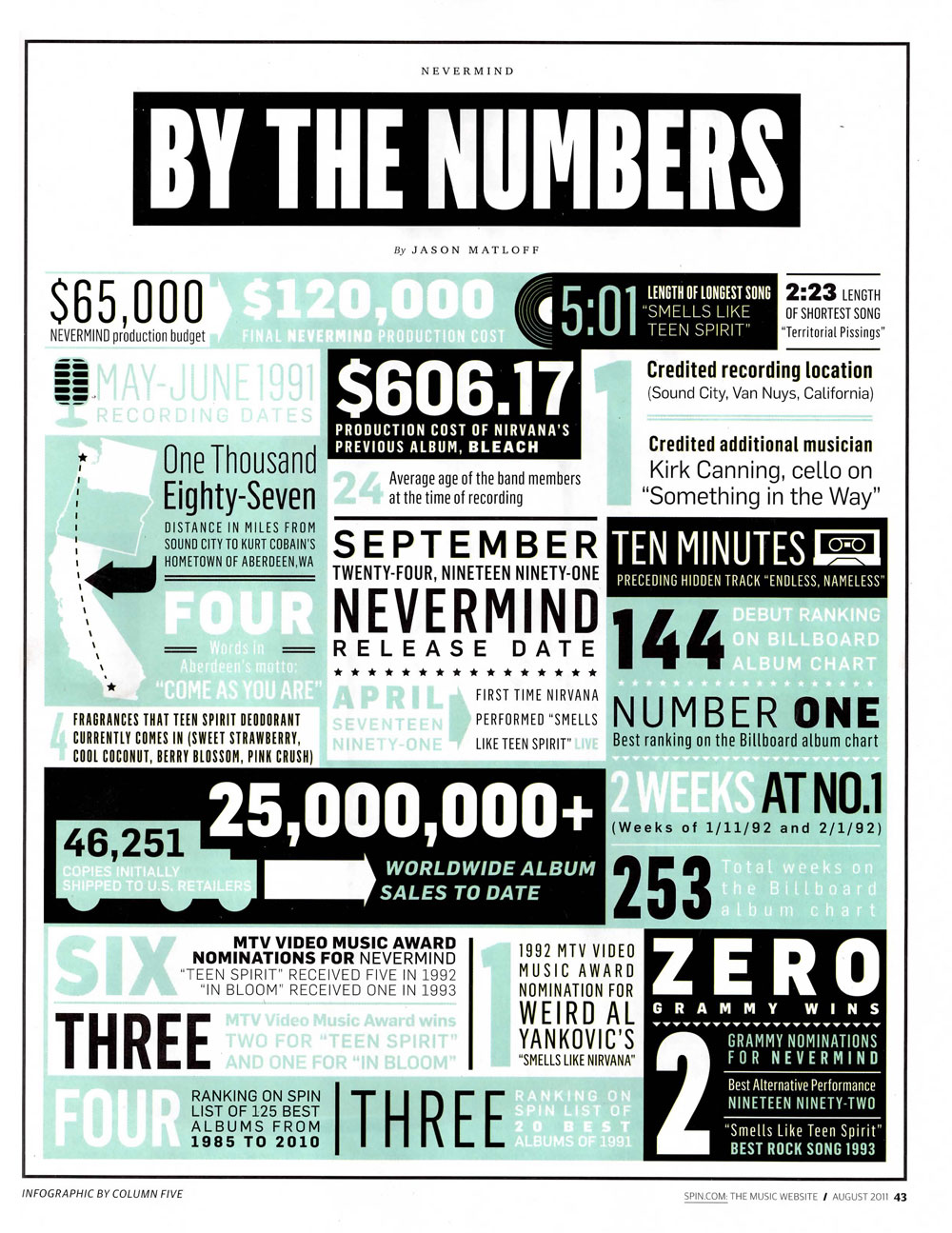 Infographic: Nevermind-By the Numbers