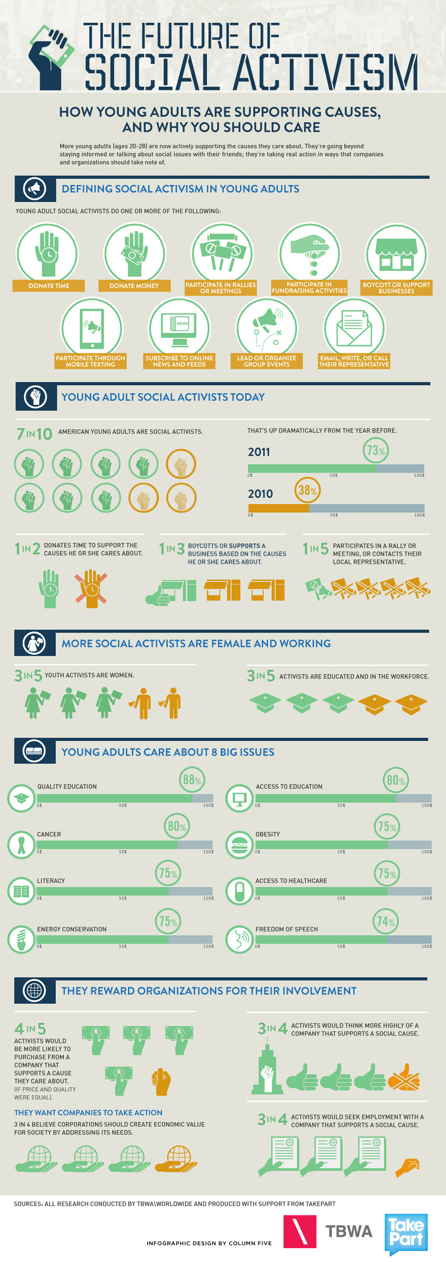 Infographic: 2012 Social Activism