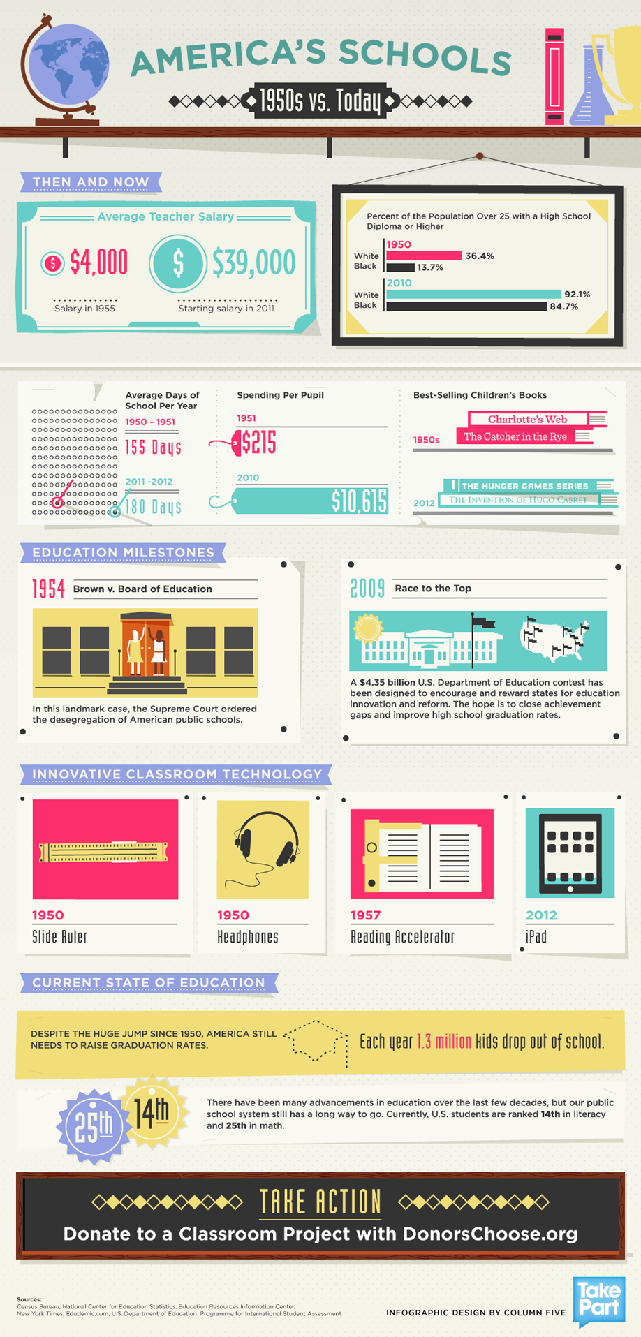 Infographic America S Schools 1950s Vs Today Column Five