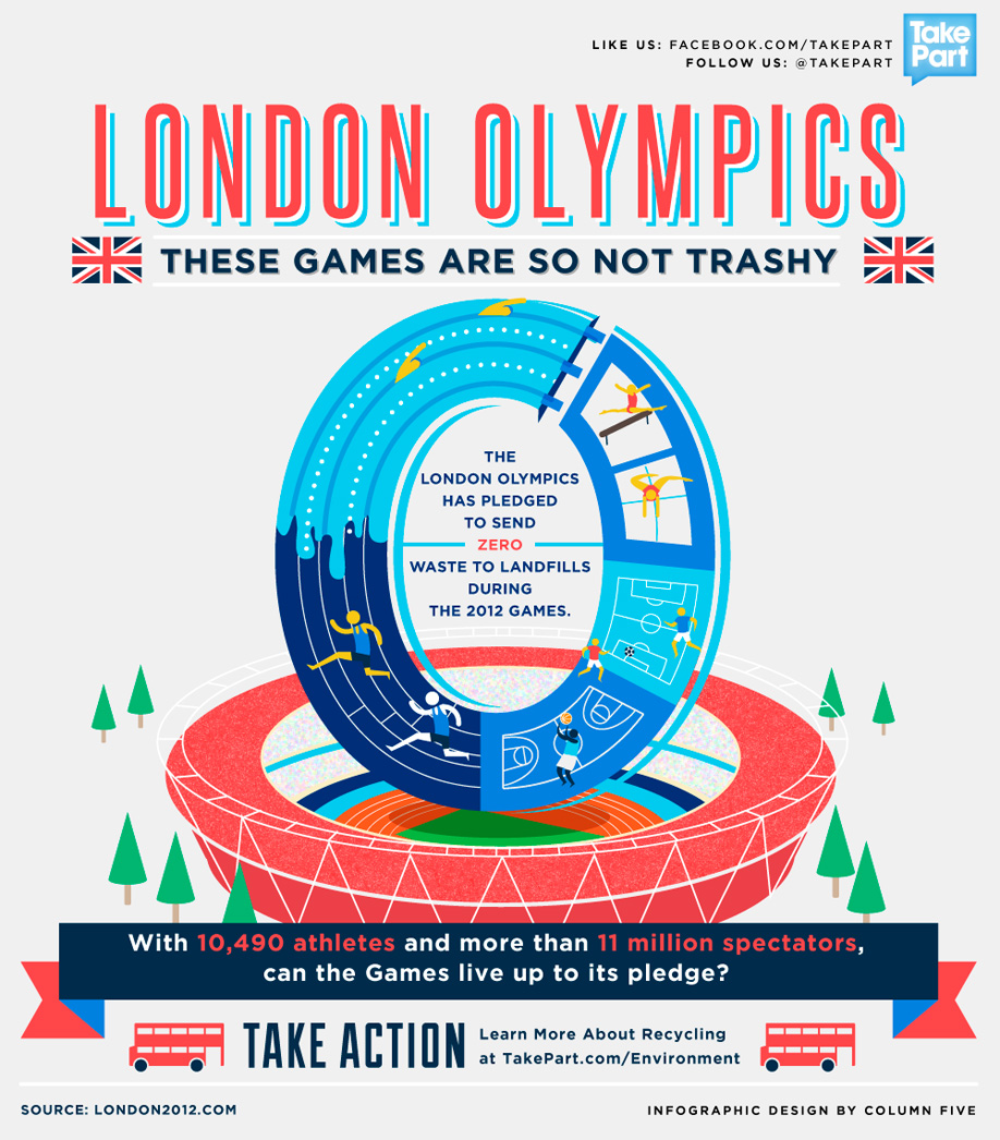 Infographic: London Olympics: These Games Are Not So Trashy