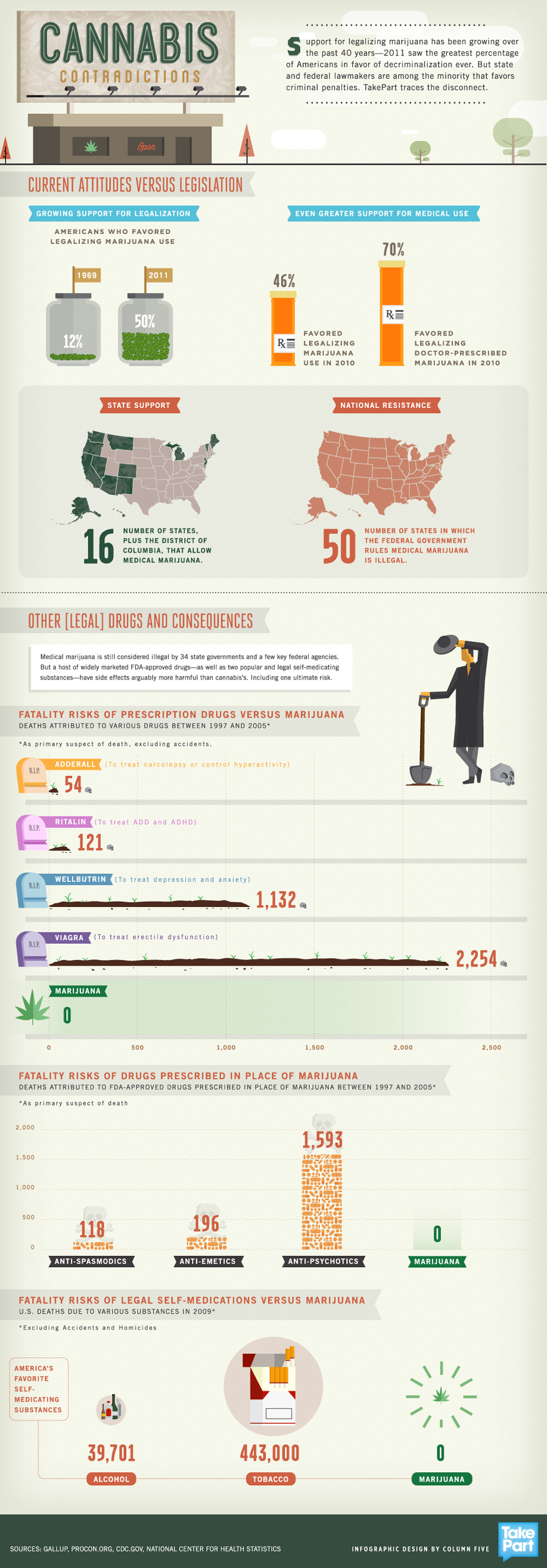 Infographic: Wack Weed Attitudes