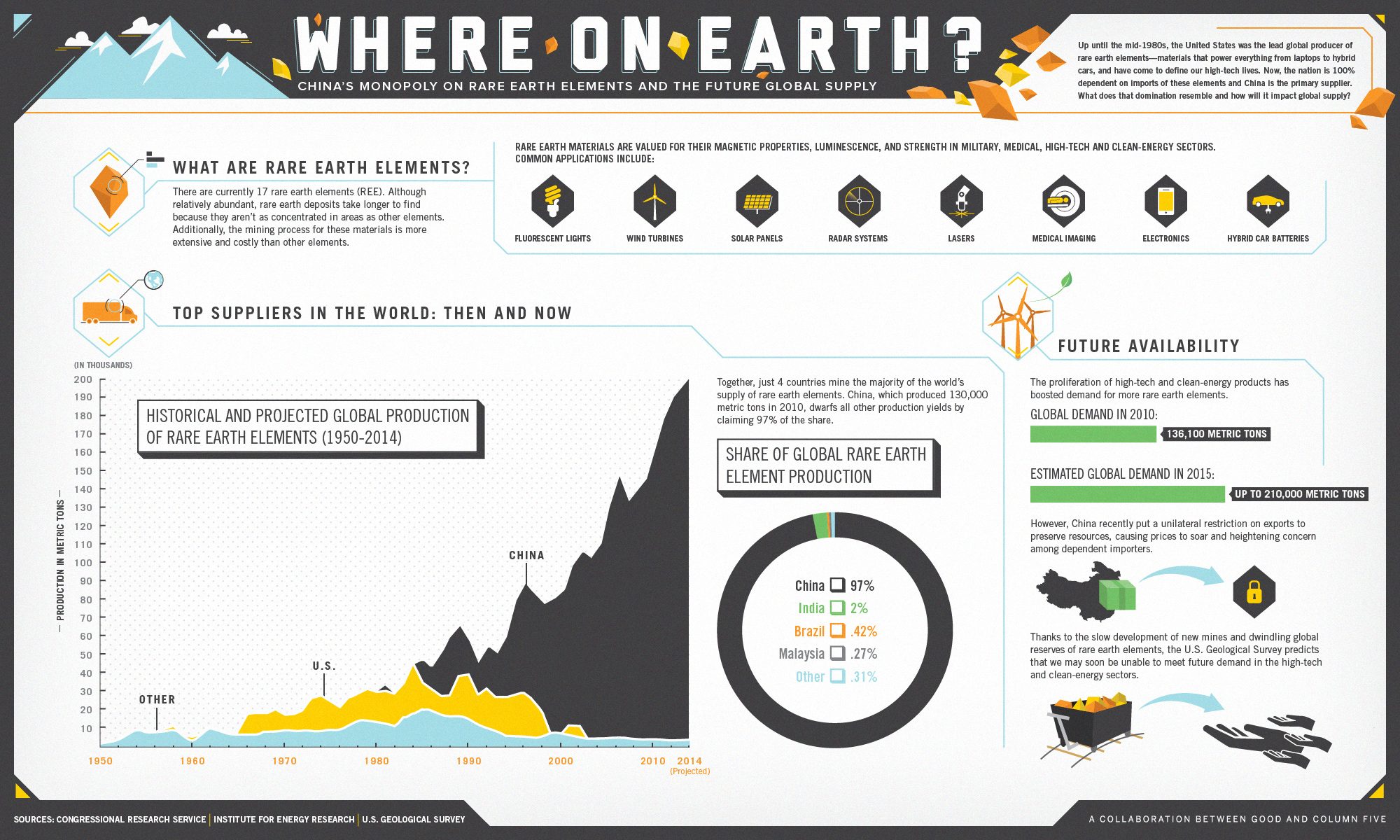 Infographic The Future Global Supply Of Rare Earth Elements