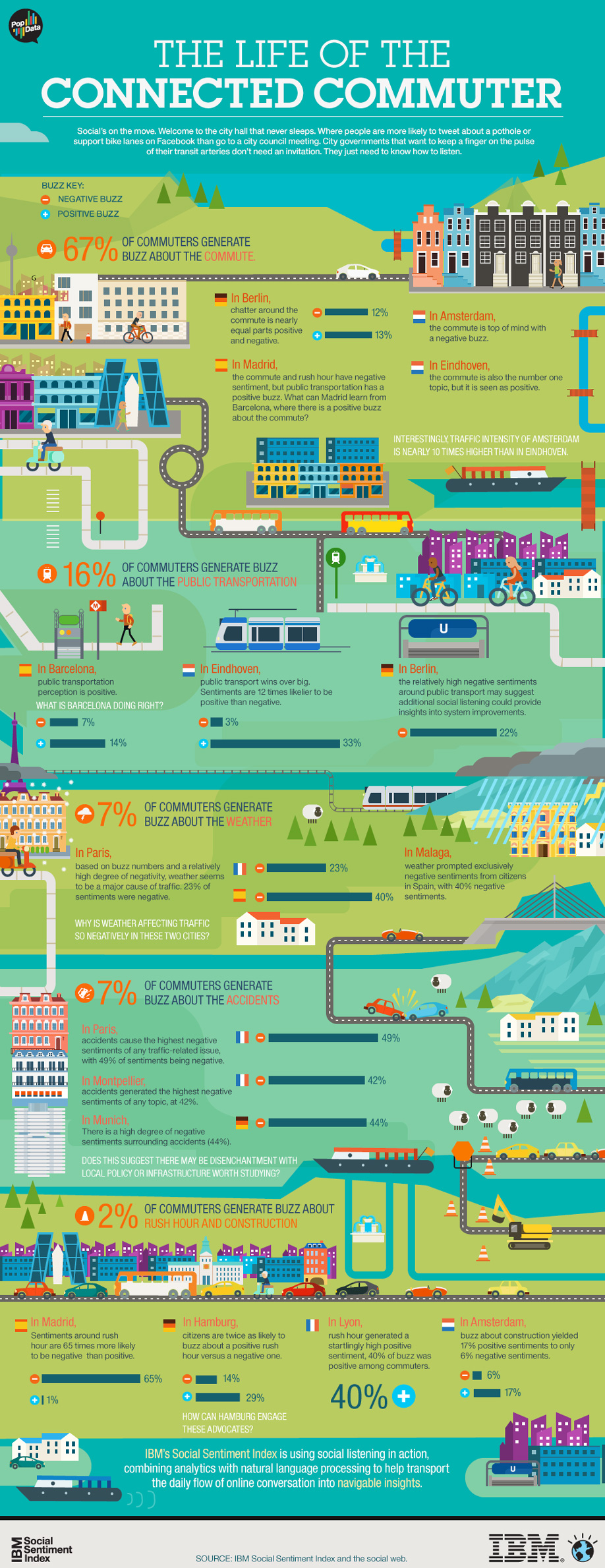 Infographic: The Life of the Connected Commuter