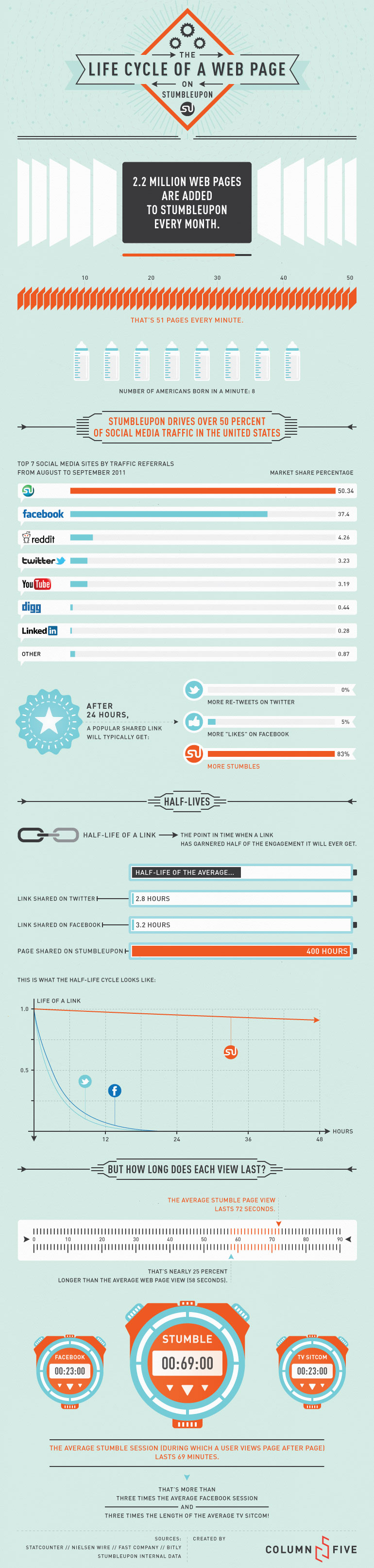 Infographic: The Lifecycle of a Web Page on StumbleUpon