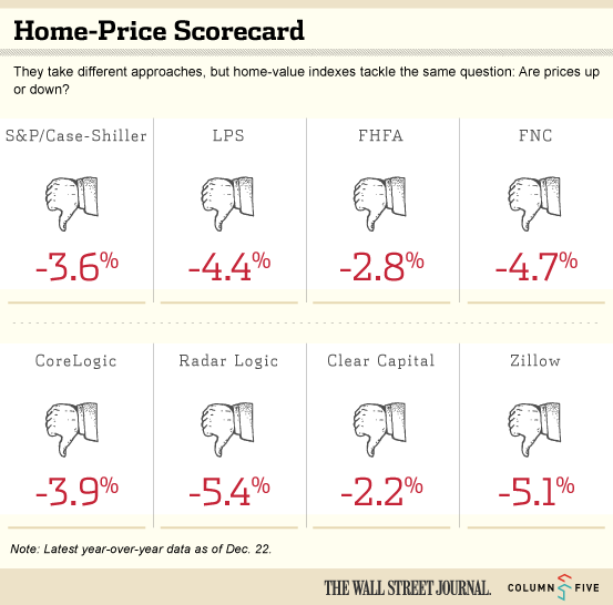 Infographic: Home-Price Scorecard