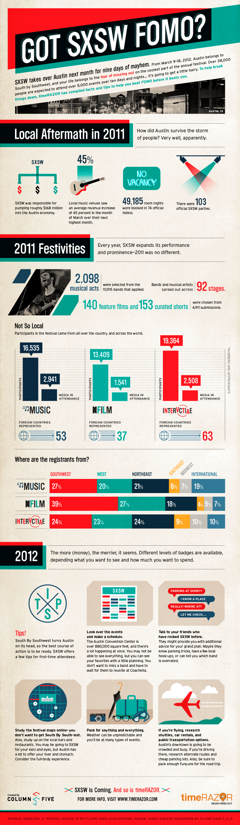 Infographic: Got SXSW FOMO?
