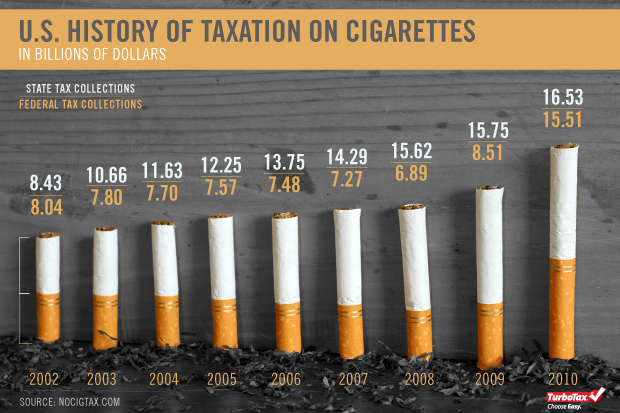 Infographic: Cigarette Taxes In Photos