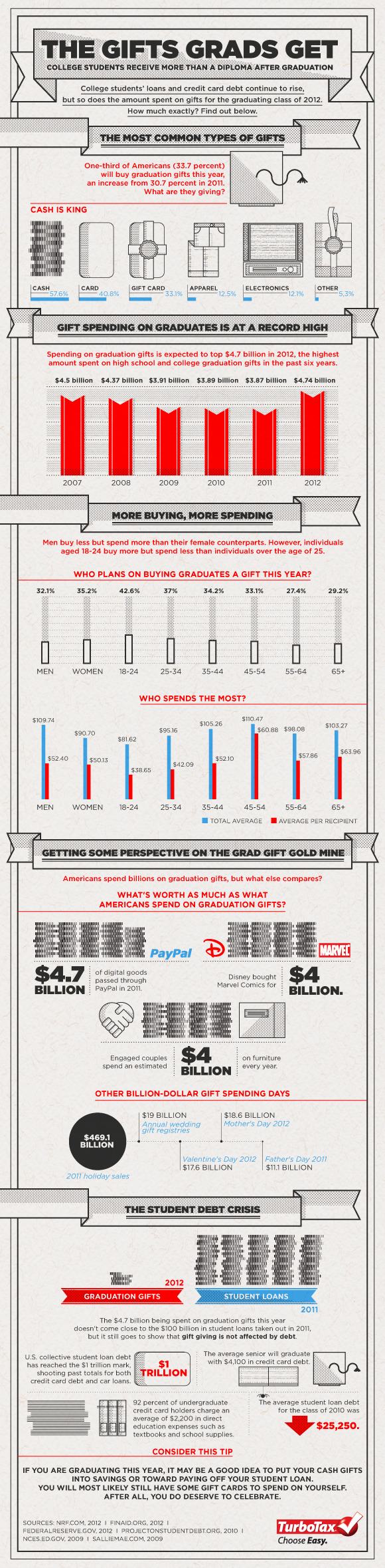 Infographic: College Grads and Gifts That Keep Giving