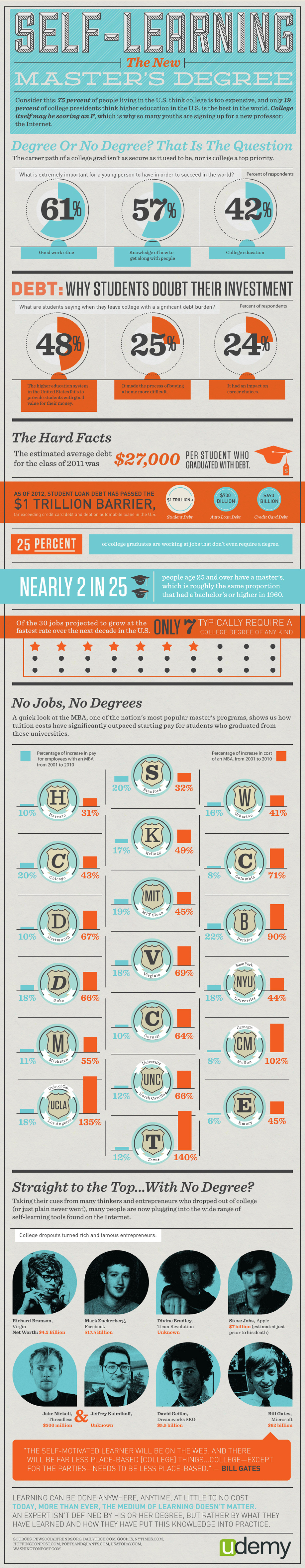 Infographic: Self-Learning: The New Master's Degree
