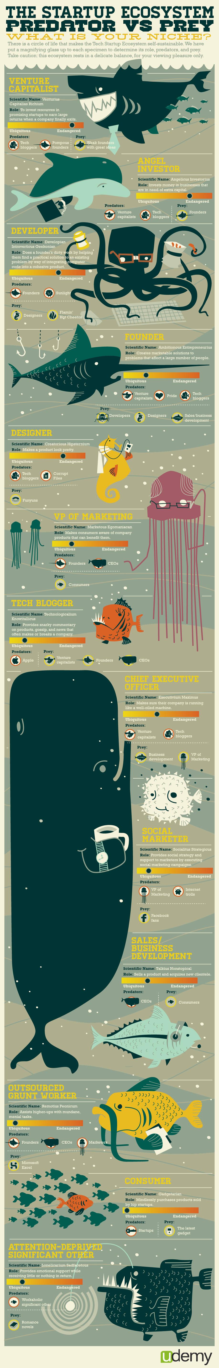 Infographic: Startup Ecosystem: Predator vs. Prey