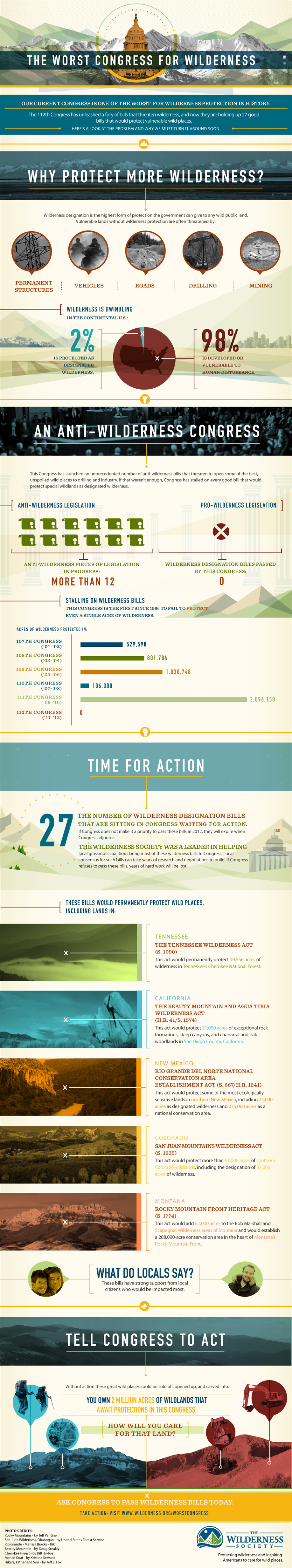 Infographic: Worst Congress for Wilderness Ever?