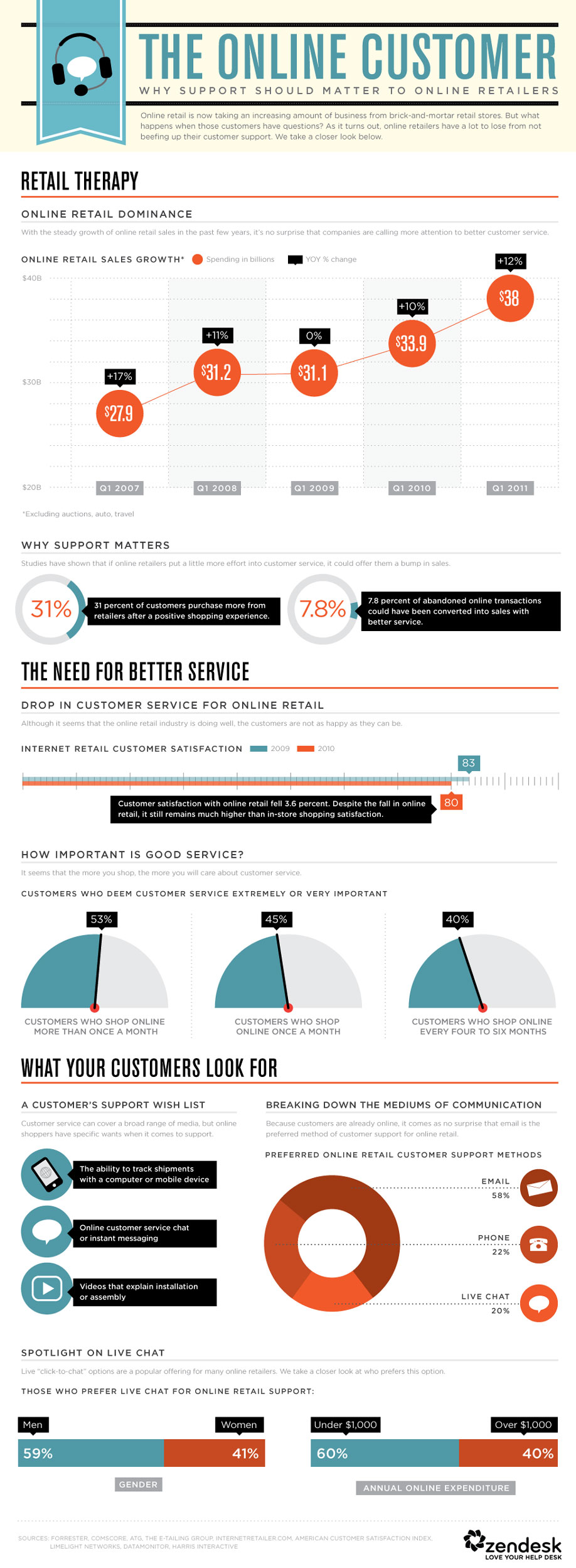 Infographic: The Level Of Support Customers Expect From Online Retailers