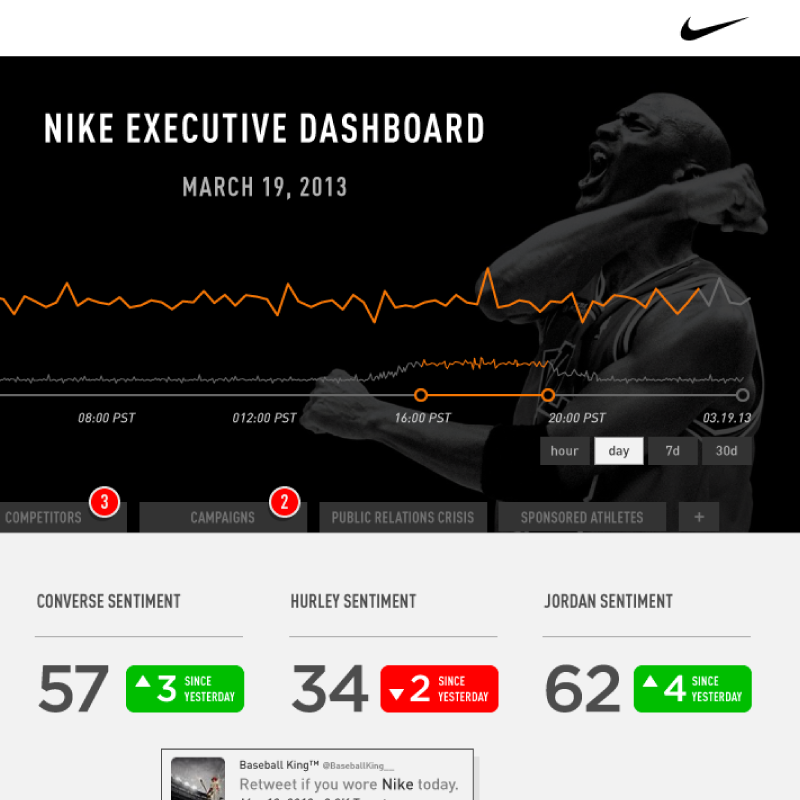 Nike Executive Dashboard