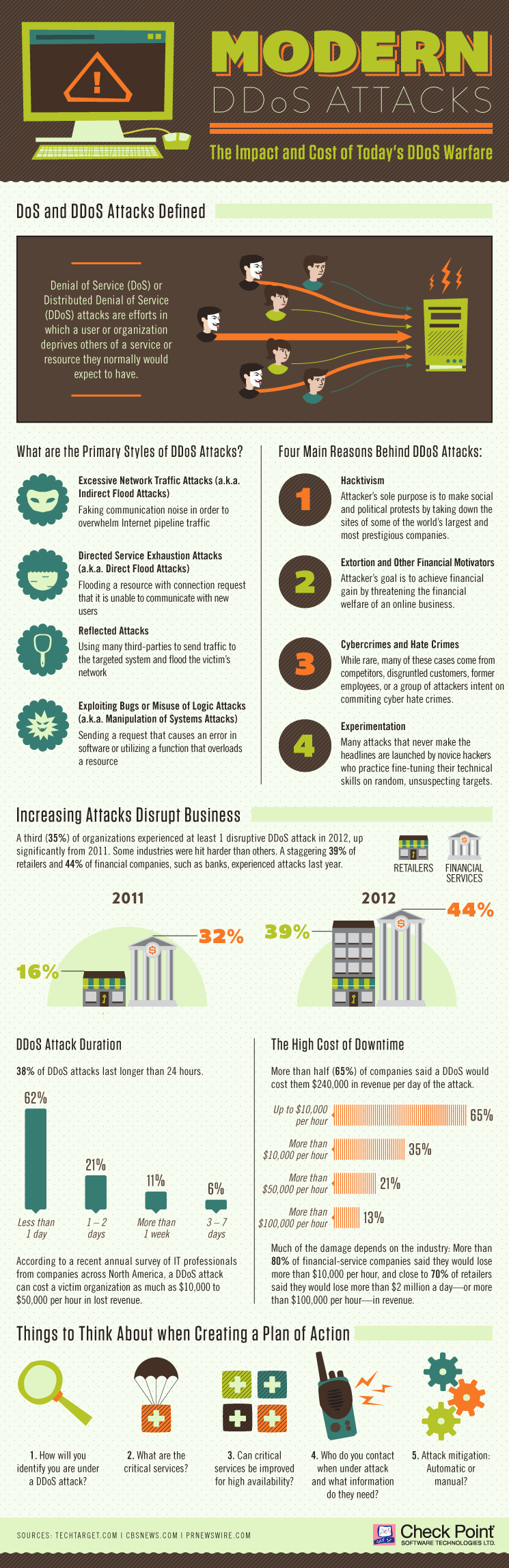 Infographic: Modern DDoS Attacks