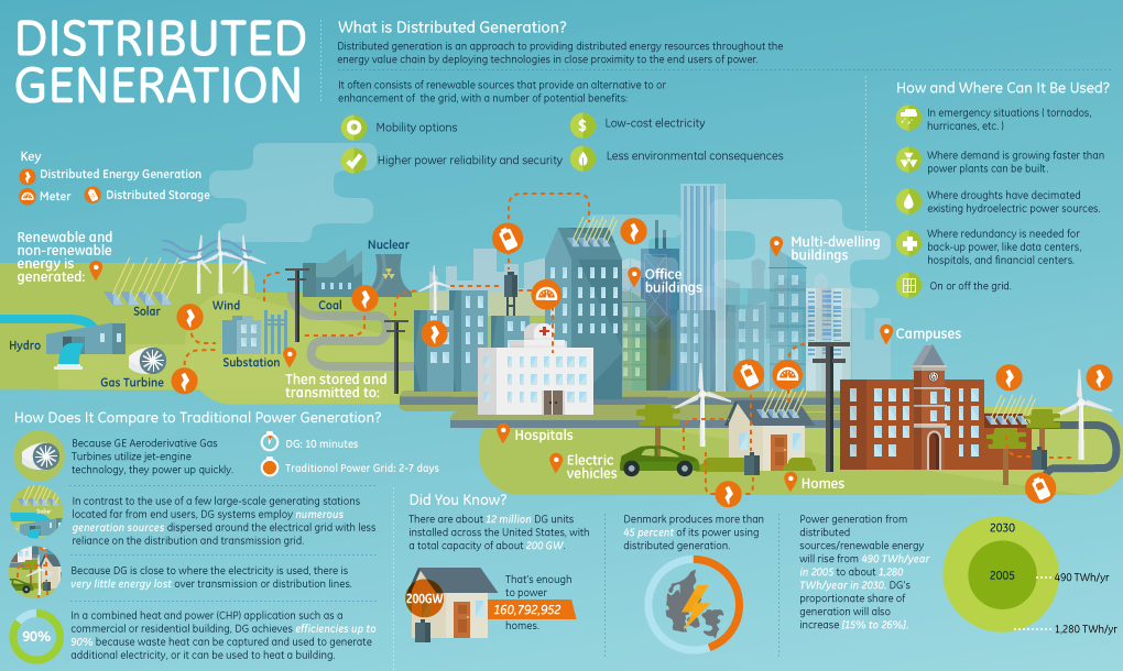 Infographic: Distributed Generation