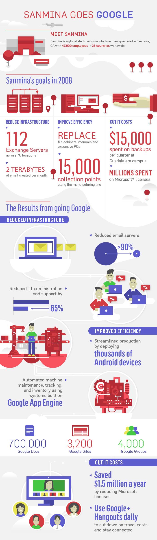 Infographic: Sanmina Goes Google