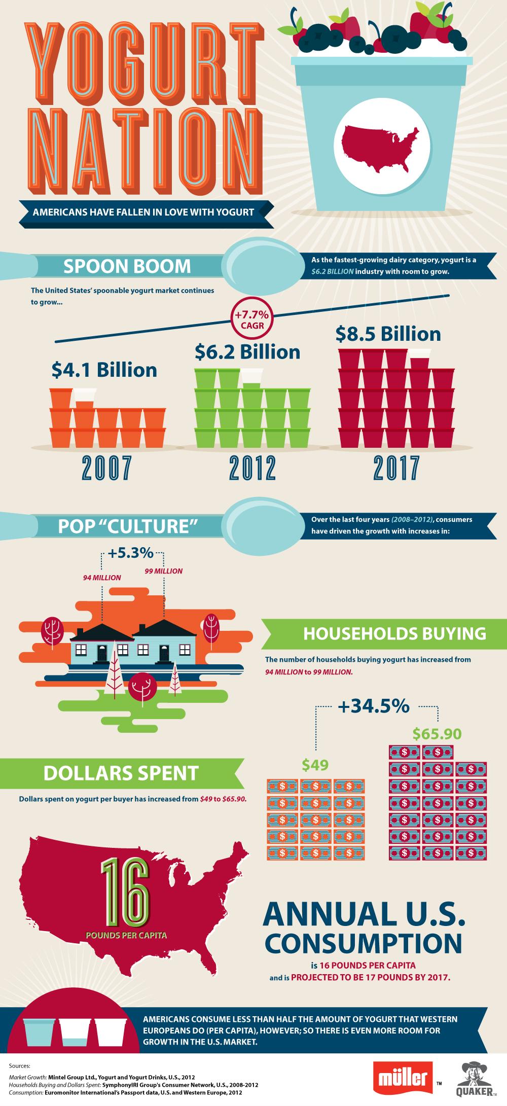 Infographic: Yogurt Nation