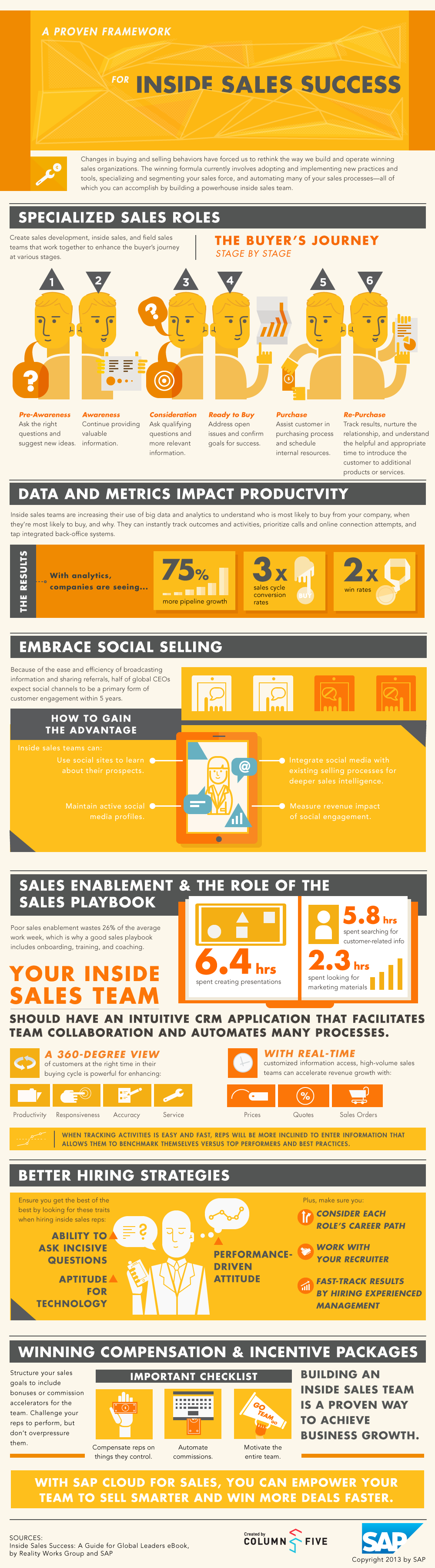 Infographic: A Proven Framework For Inside Sales Success