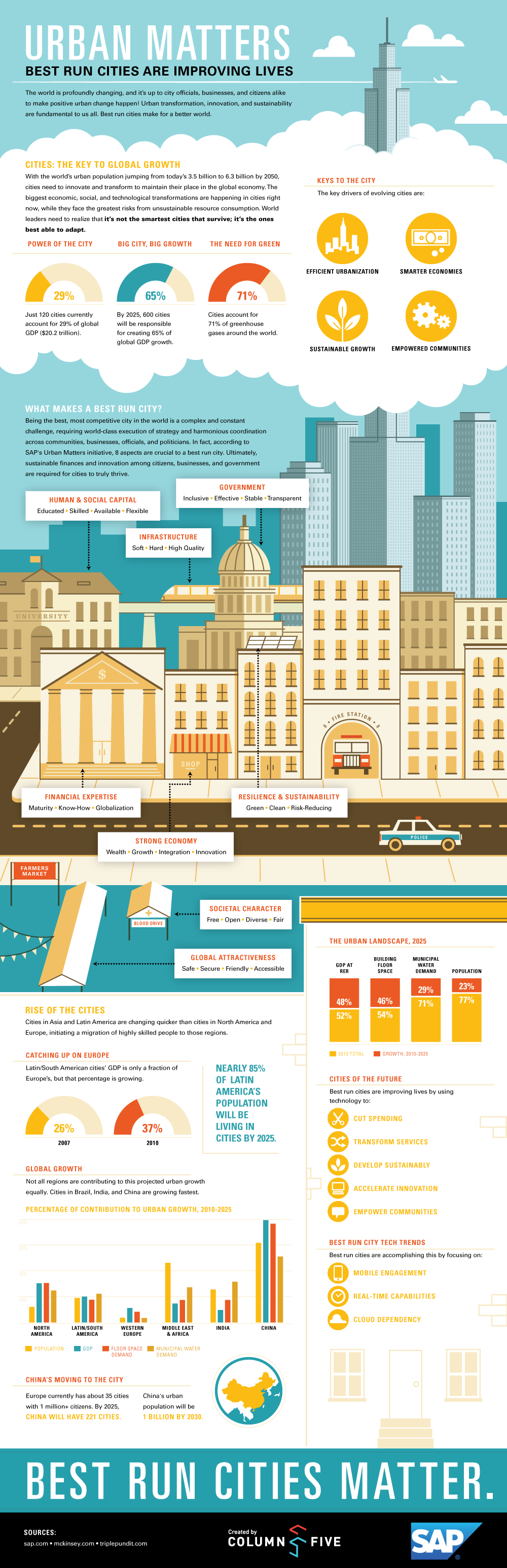 Infographic: Urban Matters