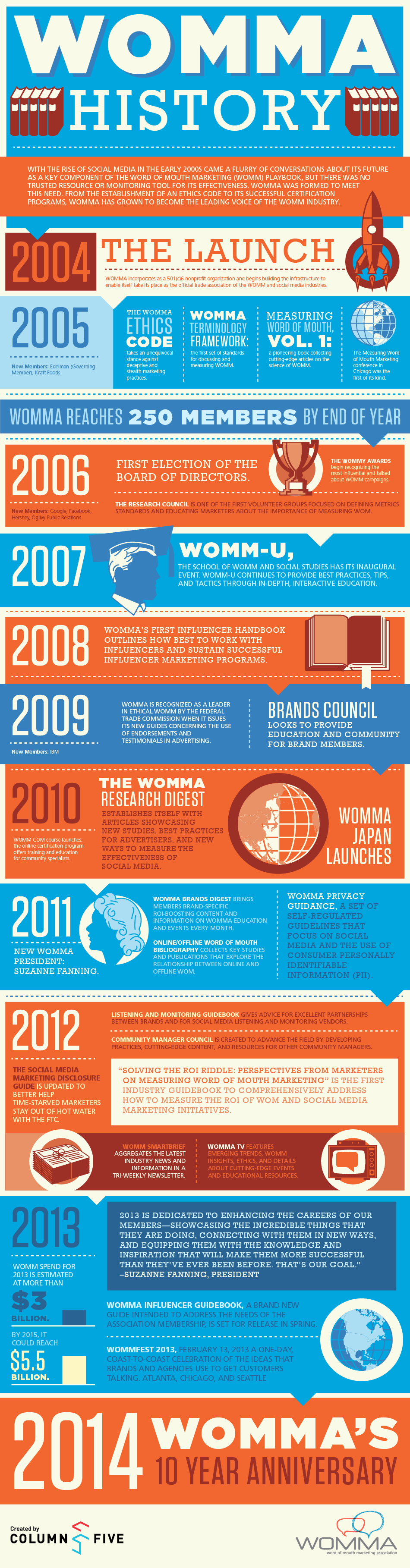Infographic: WOMMA Timeline