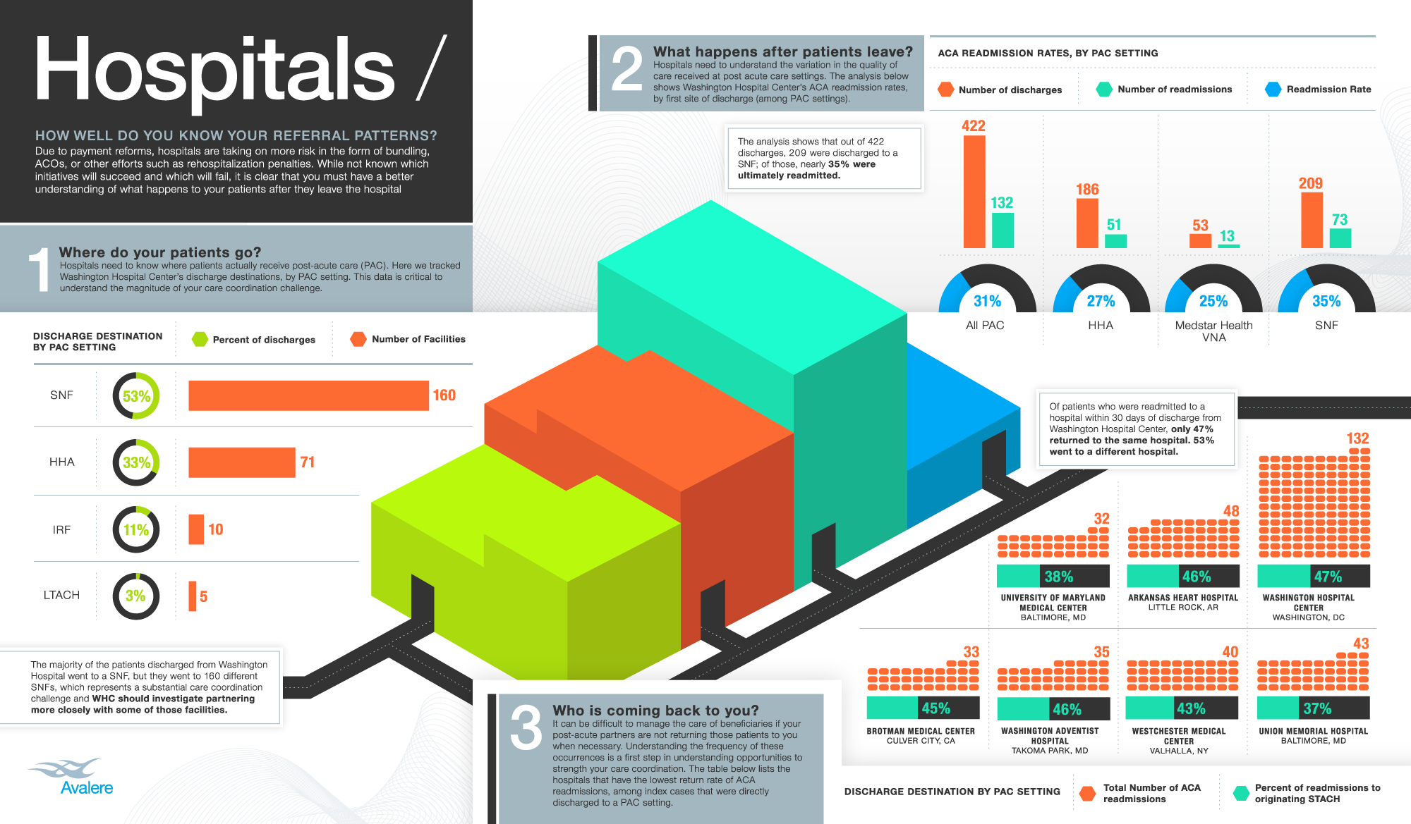 Infographic: Hospitals: How Well Do You Know Your Referral Patterns?