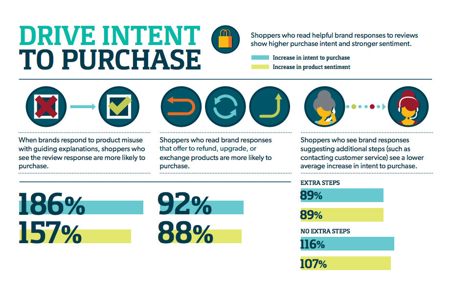 Infographic: Drive Intent To Purchase