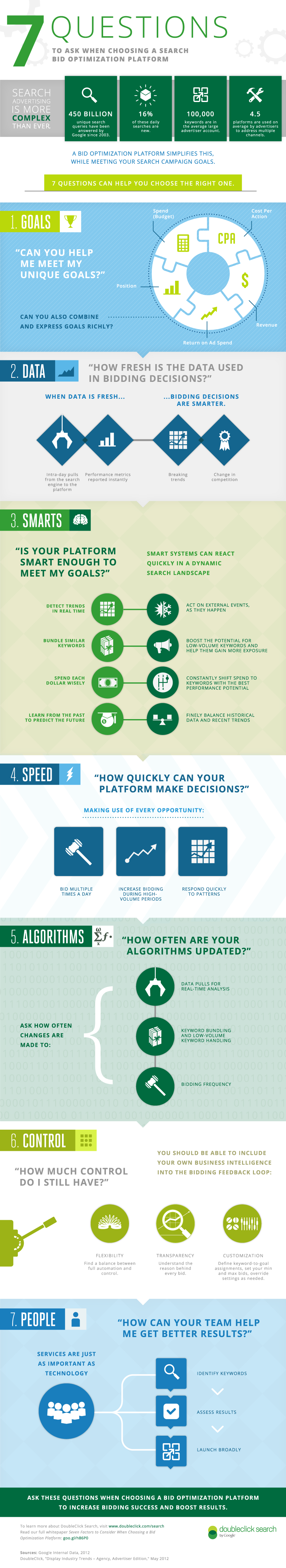 Infographic: Bid Optimization