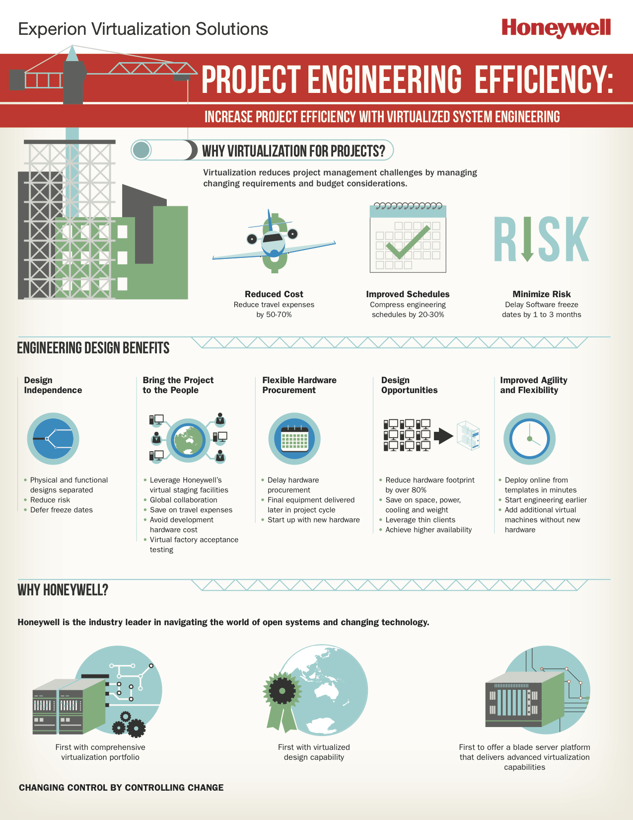 Infographic: Project Engineering Efficiency