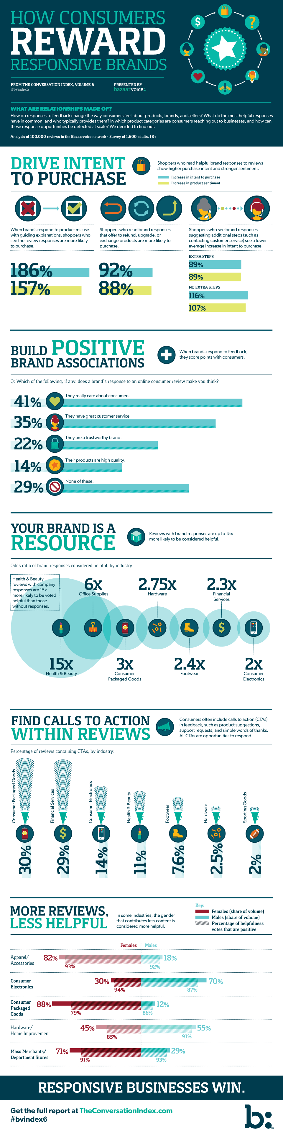 Infographic: How Consumers Reward Responsive Brands
