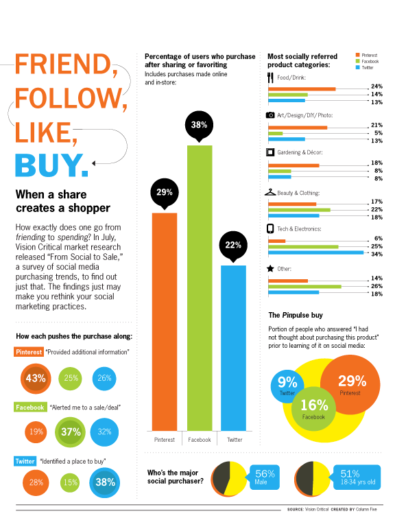 Infographic: Friend, Follow, Like, Buy