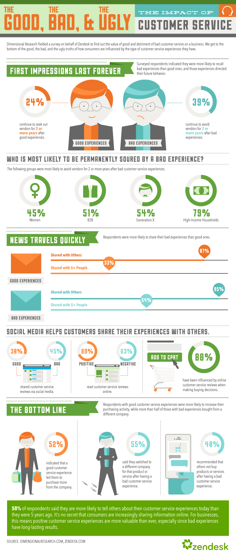 Infographic: The Good, the Bad, and the Ugly: The Impact of Customer Service
