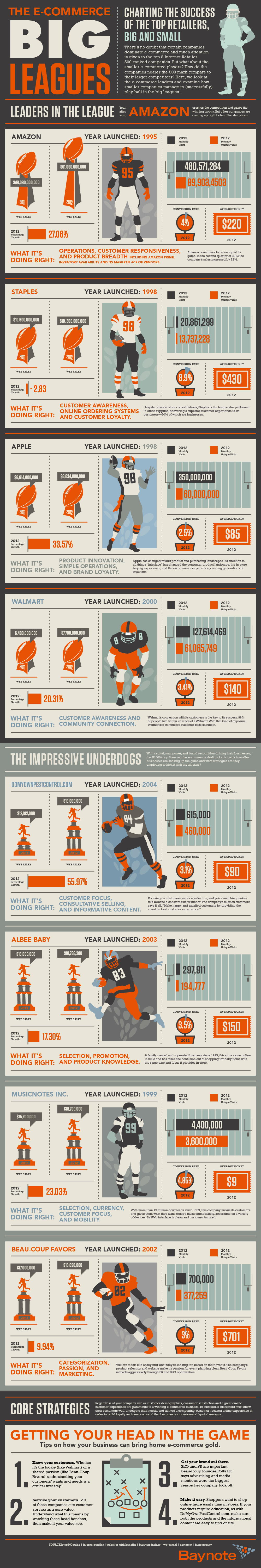Infographic: The E-Commerce Big Leagues