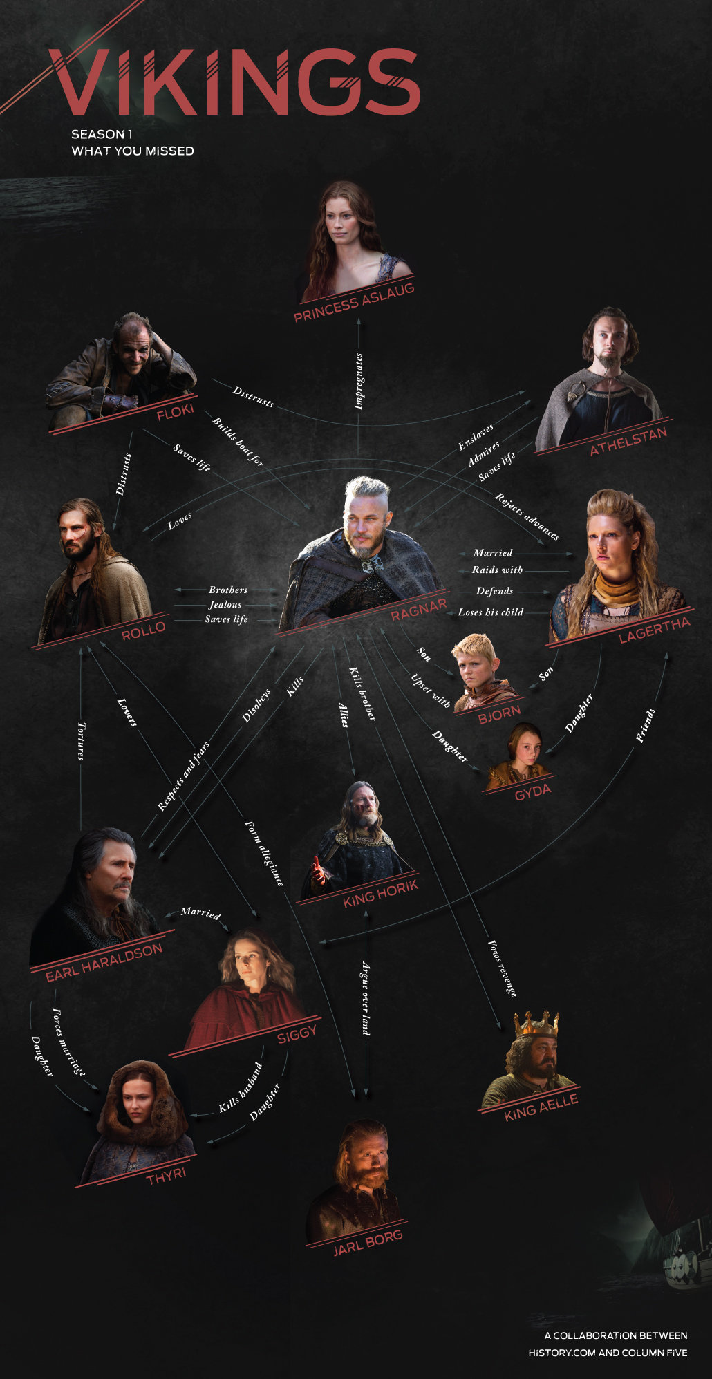 Infographic: Vikings Season 1: What You Missed
