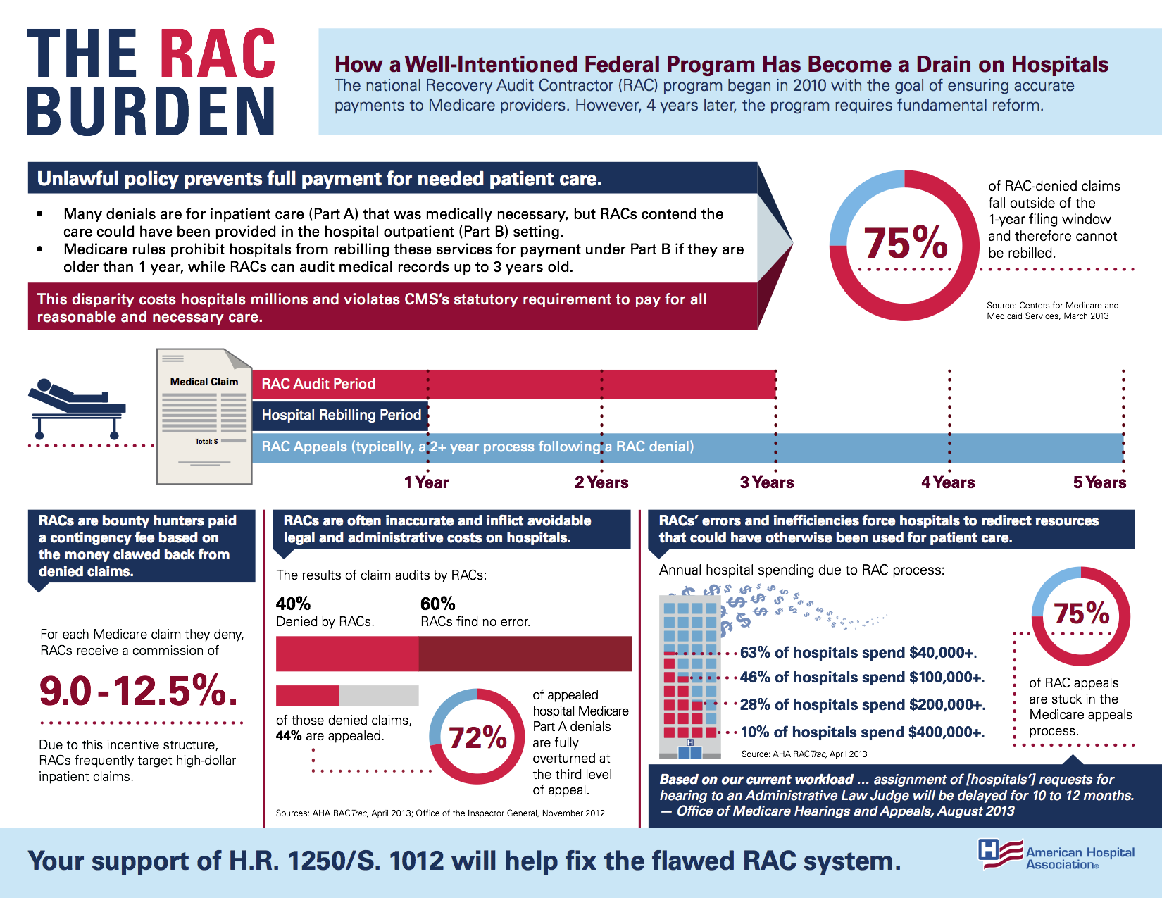 Infographic: The RAC Burden