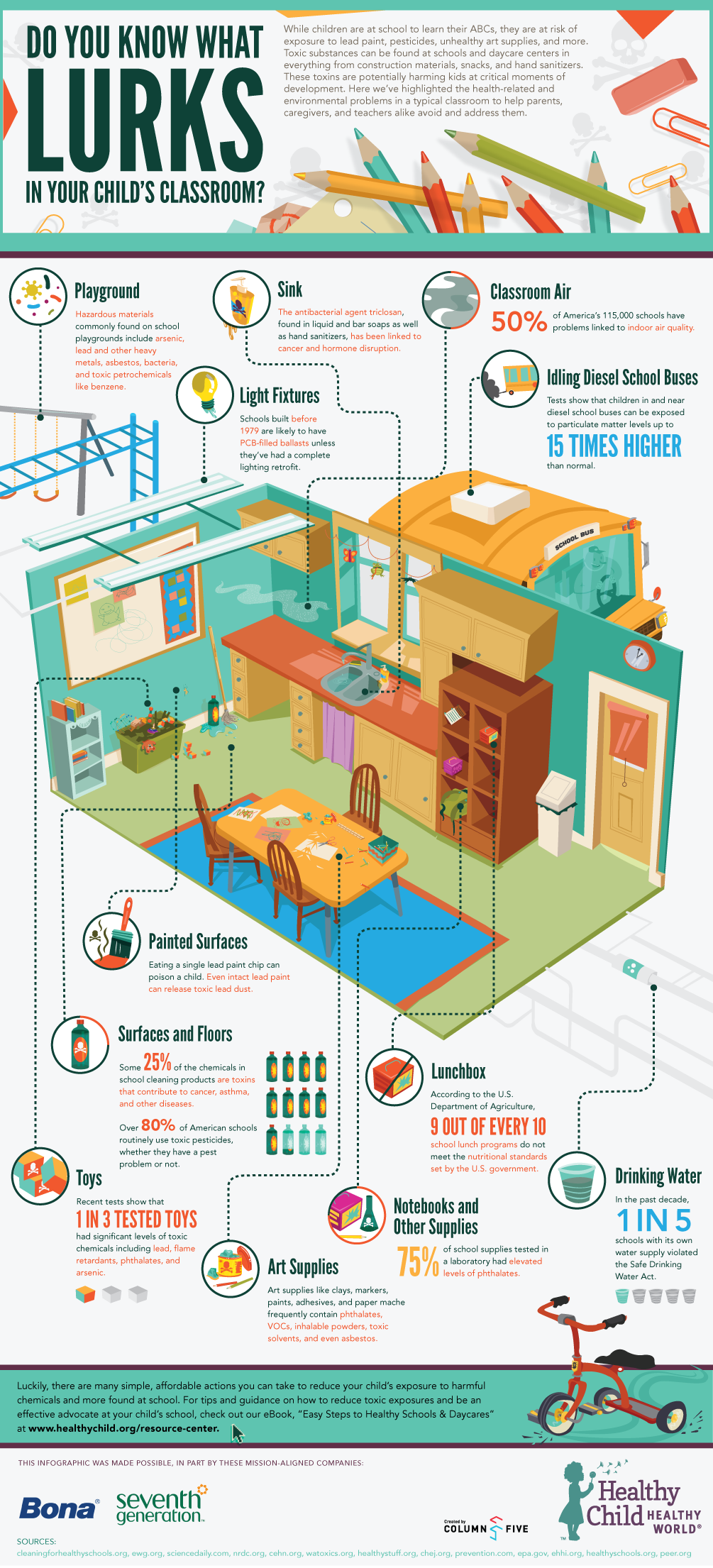 Infographic: Do You Know What Lurks in Your Child's Classroom?