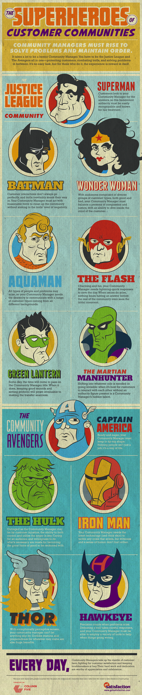 Infographic: The Superheroes of Customer Commnuities