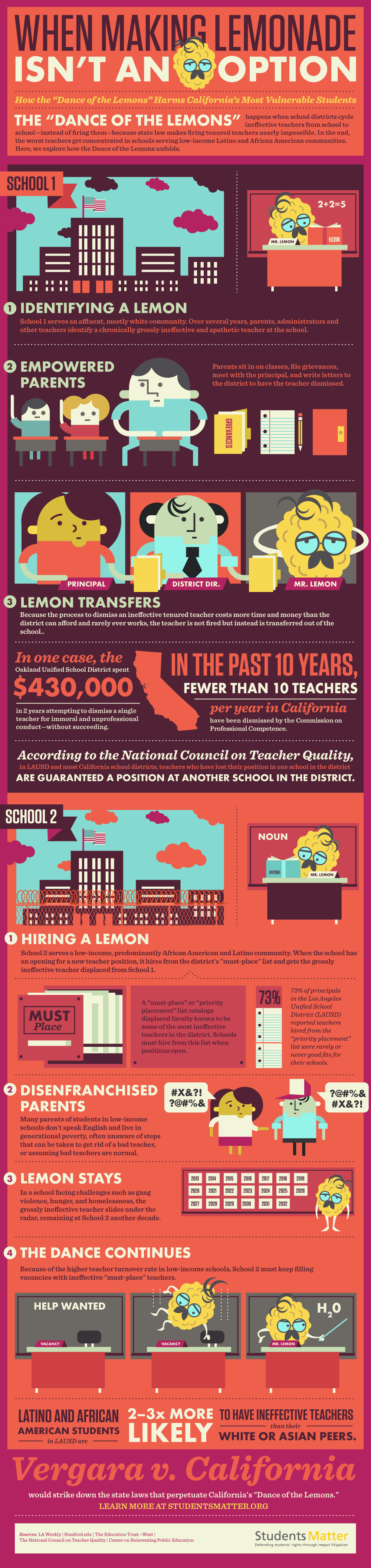 Infographic: When Making Lemonade Isn't an Option