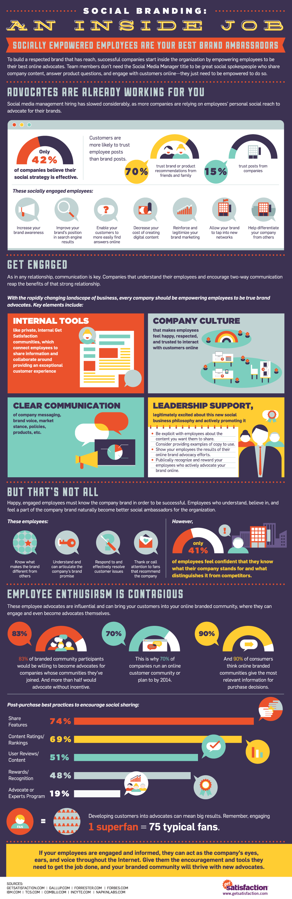 Infographics: Social Branding: An Inside Job