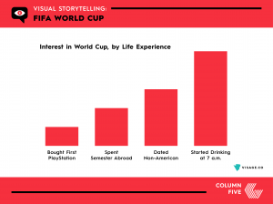 VISUAL STORYTELLING: FIFA WORLD CUP